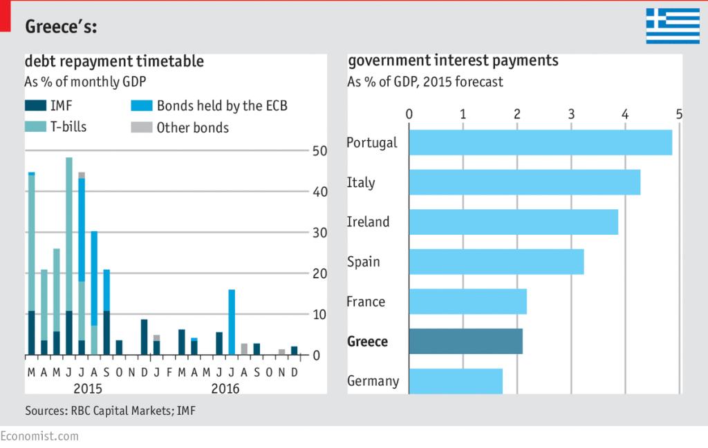Greece Debt Weight