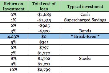 Break-even investment vs loan