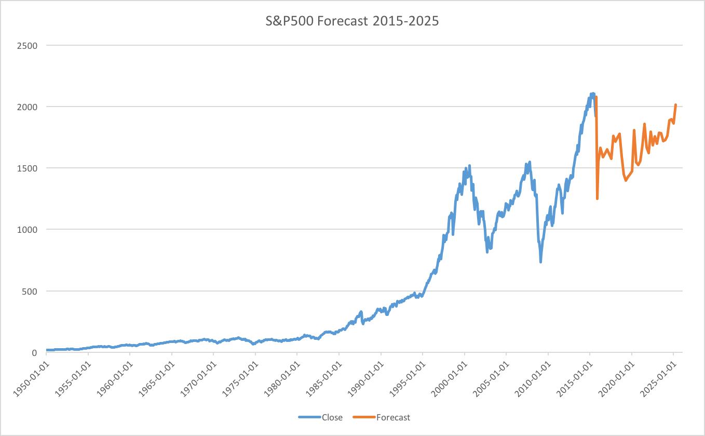 Forecast snp500