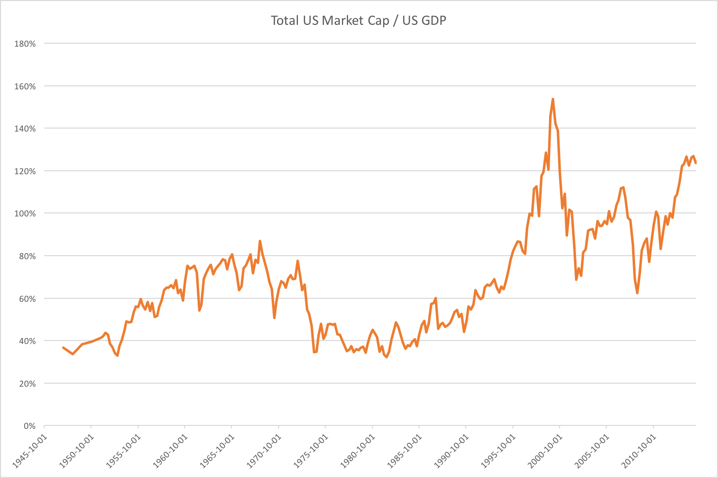 Total US Market Cap divided by US GDP