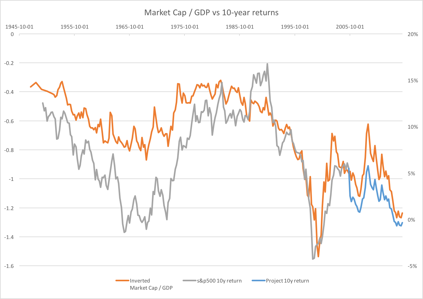 Market cap gdp vs 10y returns forecast