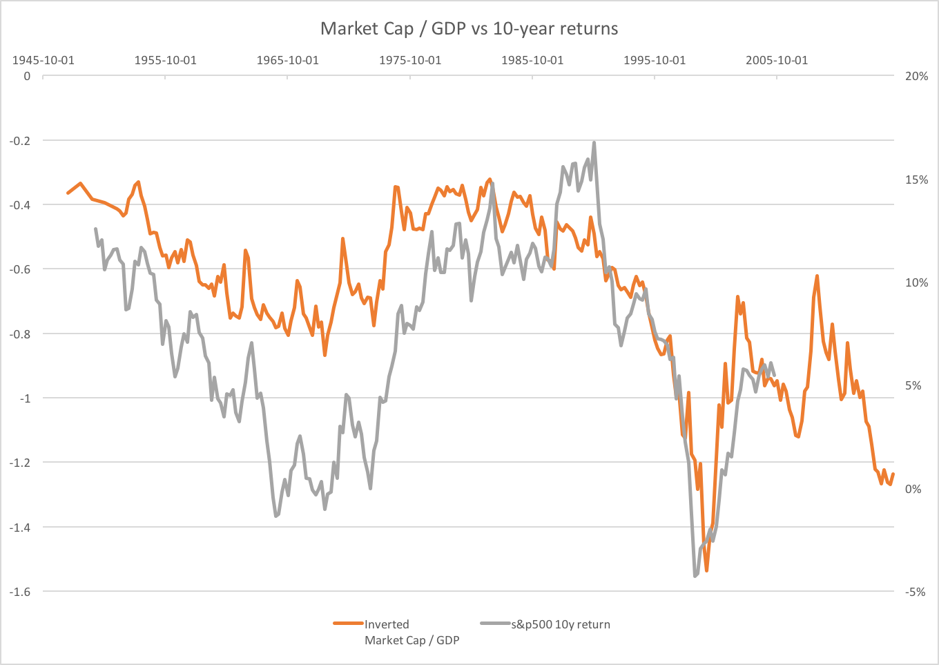 Market cap gdp vs 10y returns