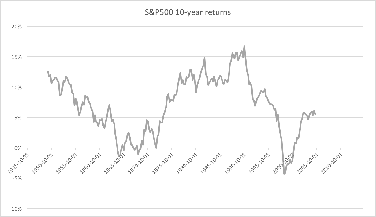 SnP 10y returns