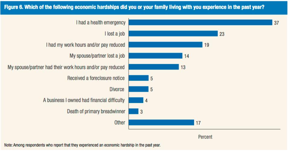 Financial hardship reasons