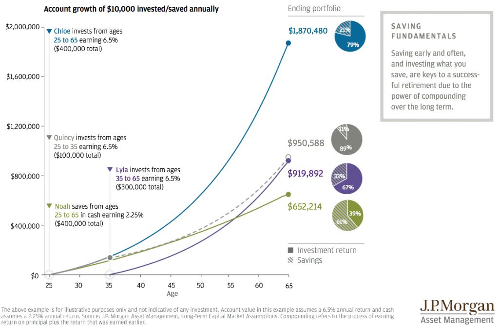 Investment Comparison Chart
