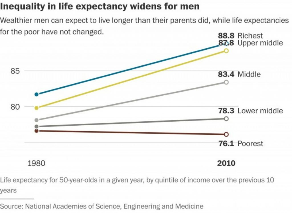 Life expectancy vs wealth