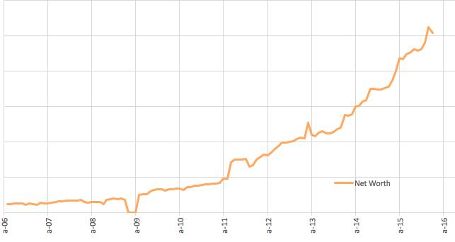 10-years-net-worth