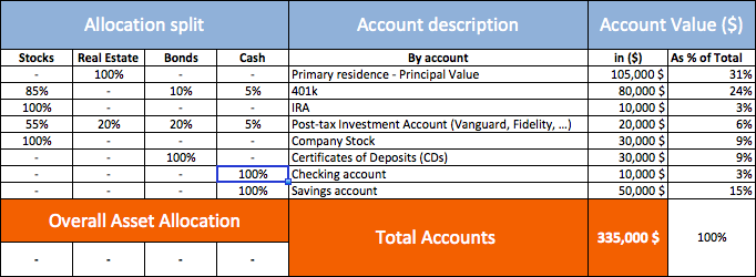Asset allocation template
