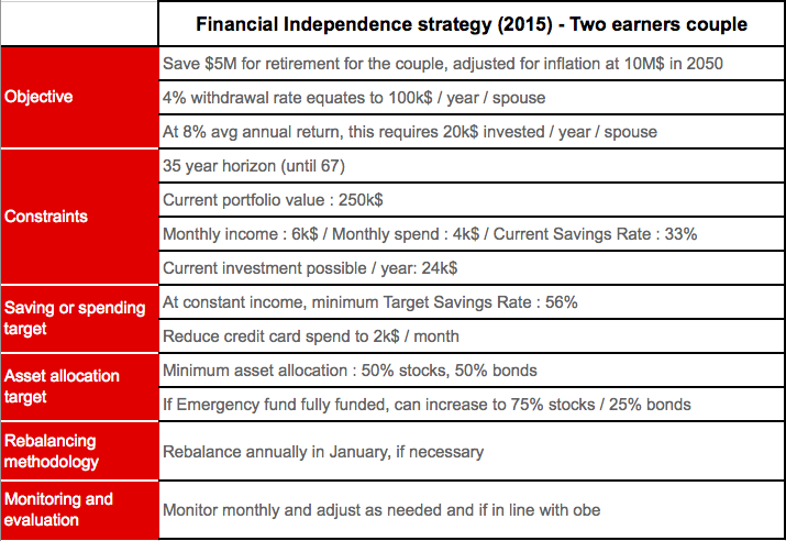 Financial Independence Strategy