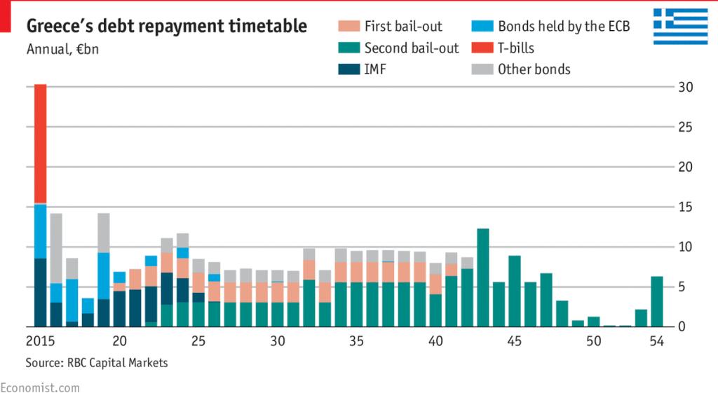 Greece debt repayment schedule