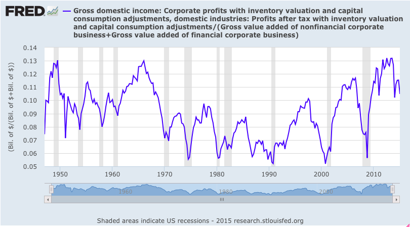 Corporate Profit Margin