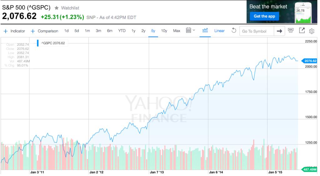 S&P500 2010-2015