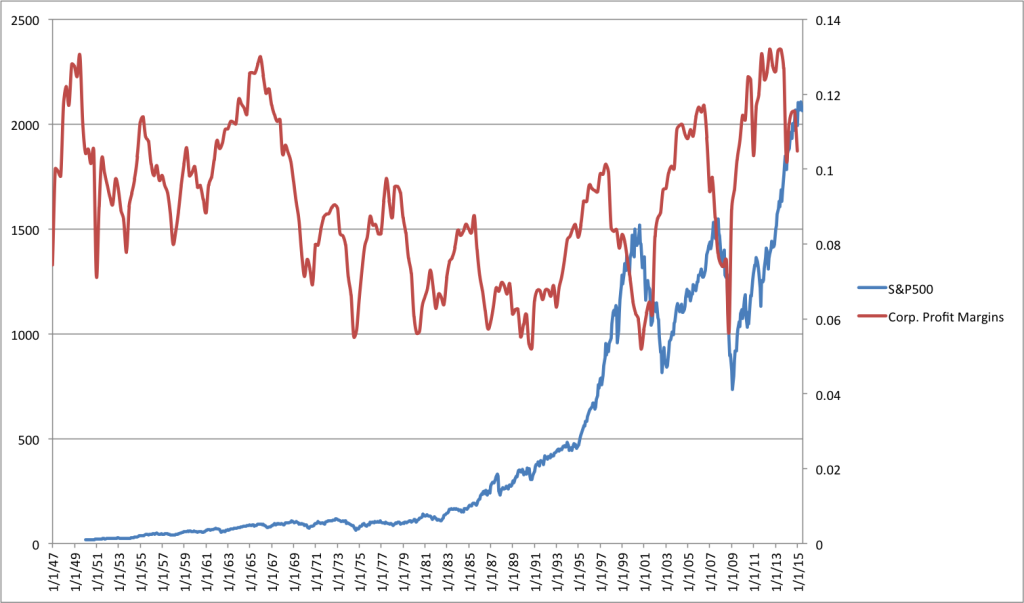 S&P500 vs Profit margins
