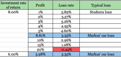 Financing returns