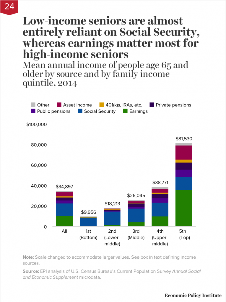 Income of retirees